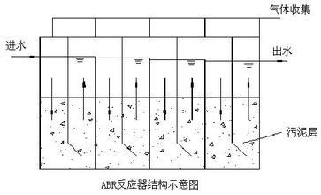 ABR工艺