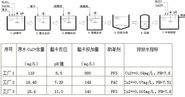 印制电路板厂化学镀铜废水
